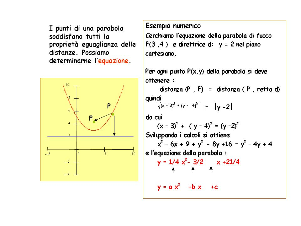 I punti di una parabola soddisfano tutti la proprietà eguaglianza delle distanze. Possiamo determinarne lequazione. 50510 4 2 2 4 6 8 F P