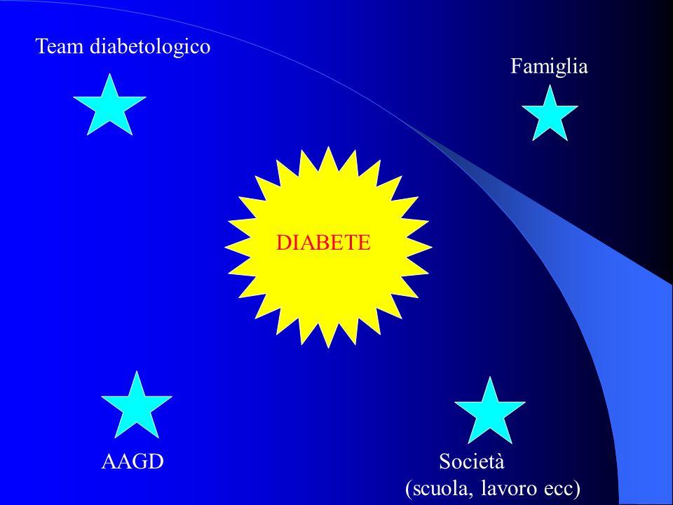 DIABETE E SCUOLA AUDITORIUM BAM 06/10/2005 Dott. F. Bontempi