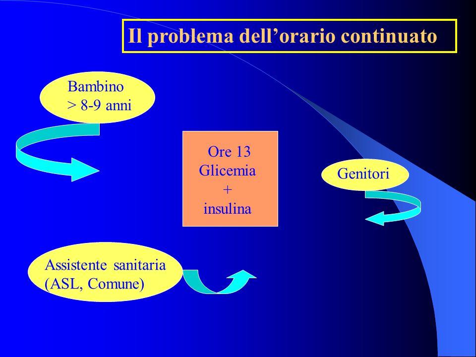 Il problema dellorario continuato Eseguire prova glicemia con reflettometro o in classe o in altro locale desiderato Eseguire iniezione insulinica sod