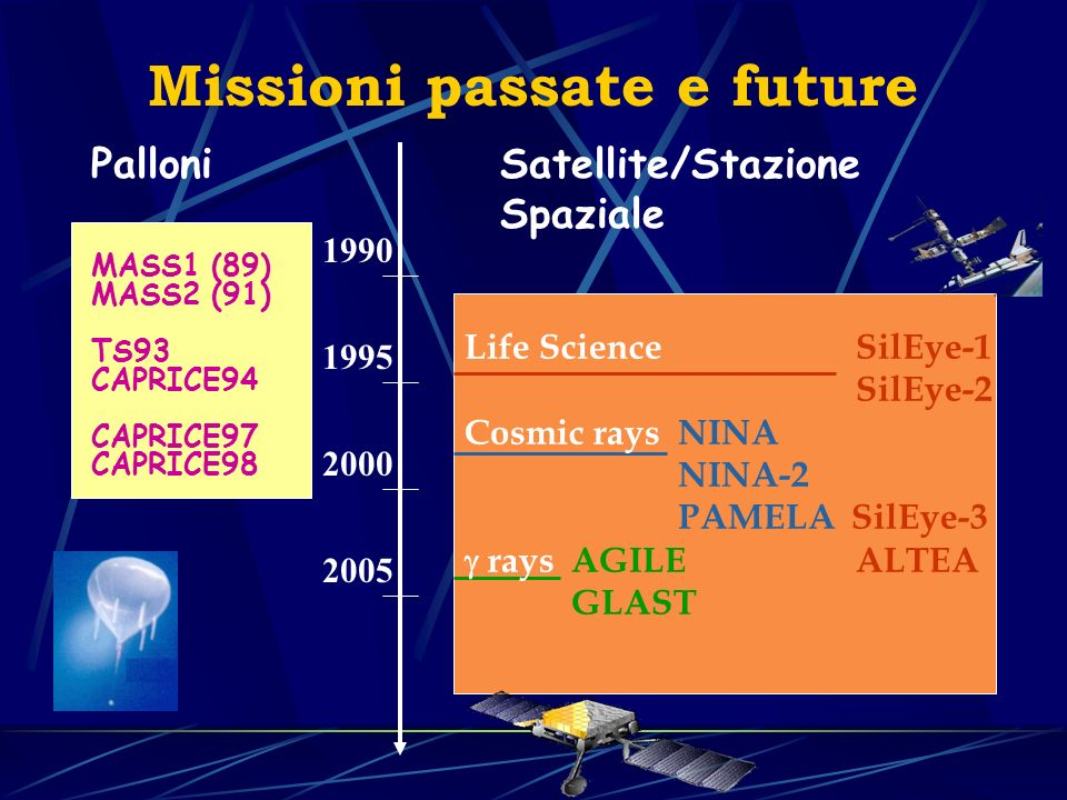 Palloni MASS1 (89) MASS2 (91) TS93 CAPRICE94 CAPRICE97 CAPRICE98 Missioni passate e future Satellite/Stazione Spaziale 1990 1995 2000 2005 Life Science SilEye-1 SilEye-2 Cosmic rays NINA NINA-2 PAMELA SilEye-3 raysAGILE ALTEA GLAST