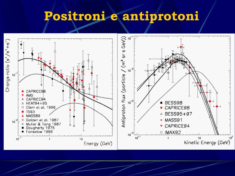 Spettro degli antiprotoni 500 MeV - 40 GeV Spettri di e + ed e - 500 MeV - 40 GeV Spettri di p ed He 500 MeV – 200 GeV Spettri di + e - nellatmosfera