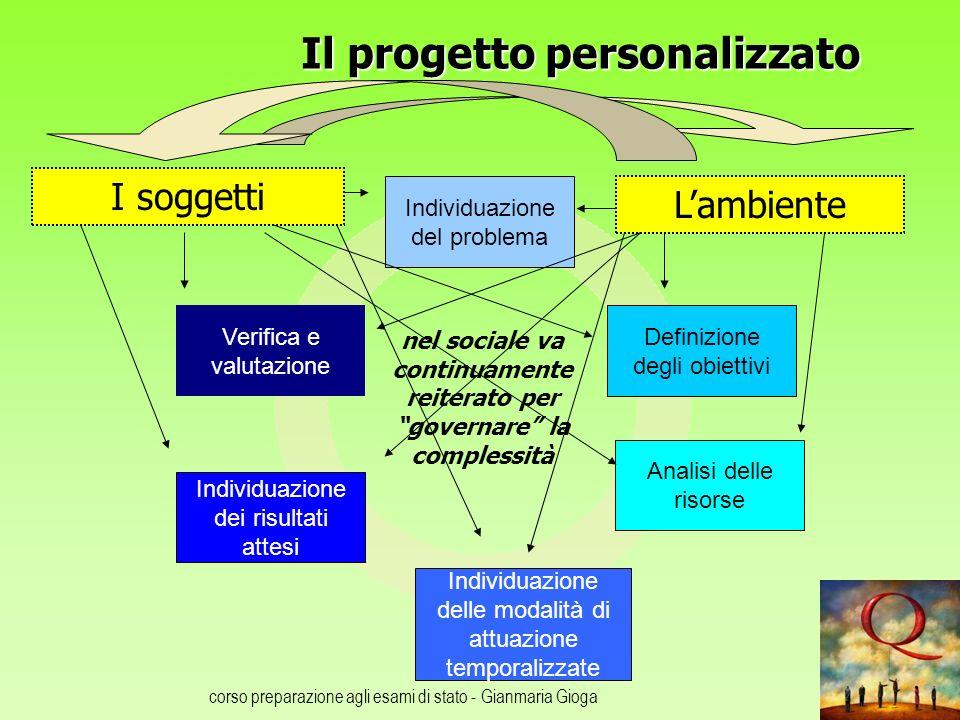 corso preparazione agli esami di stato - Gianmaria Gioga Il progetto personalizzato Individuazione del problema Definizione degli obiettivi Individuaz