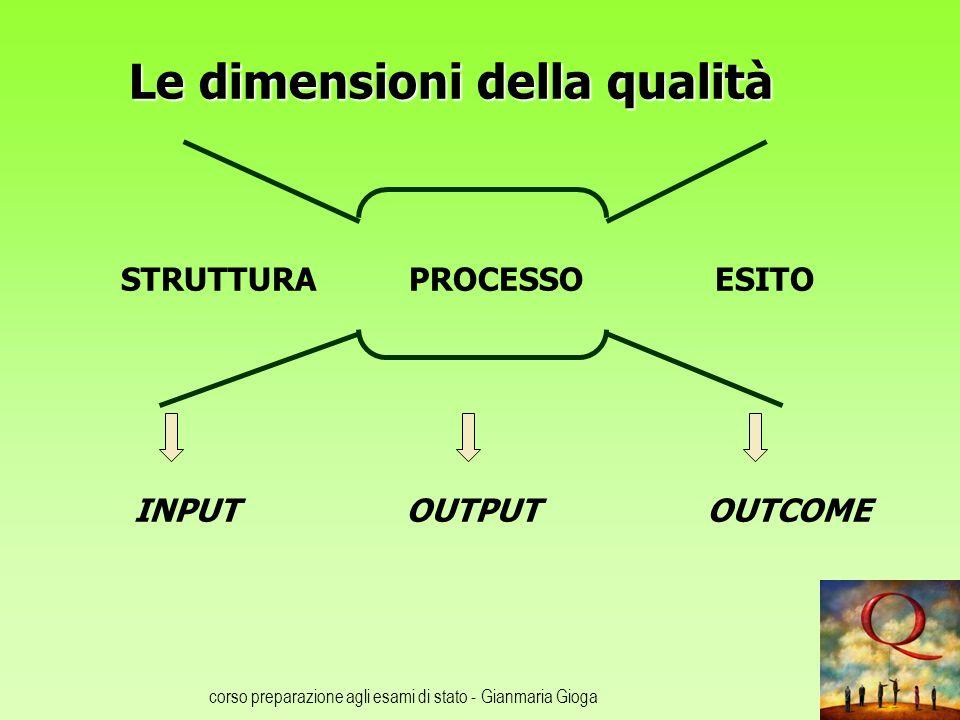 corso preparazione agli esami di stato - Gianmaria Gioga Le dimensioni della qualità STRUTTURA PROCESSO ESITO INPUT OUTPUT OUTCOME