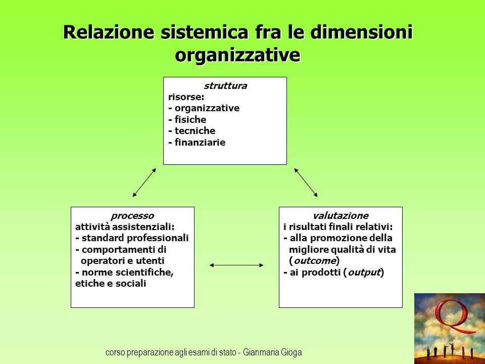 corso preparazione agli esami di stato - Gianmaria Gioga Relazione sistemica fra le dimensioni organizzative processo attività assistenziali: - standa