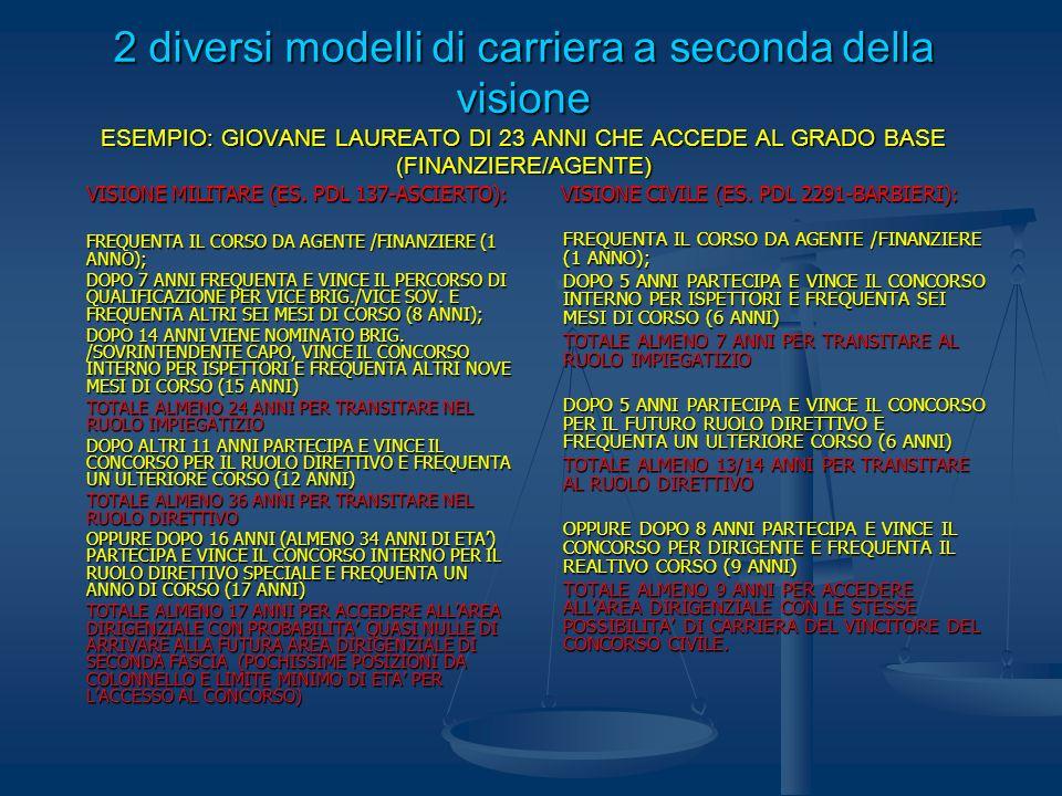 2 diversi modelli di carriera a seconda della visione ESEMPIO: GIOVANE LAUREATO DI 23 ANNI CHE ACCEDE AL GRADO BASE (FINANZIERE/AGENTE) VISIONE MILITA