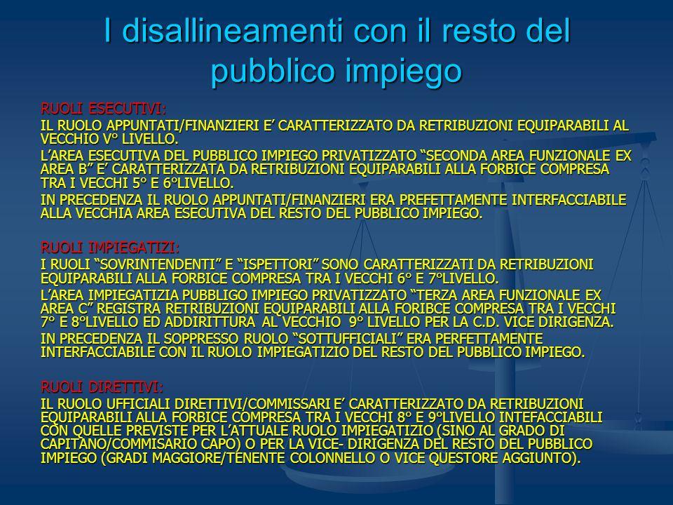 I disallineamenti con il resto del pubblico impiego RUOLI ESECUTIVI: IL RUOLO APPUNTATI/FINANZIERI E CARATTERIZZATO DA RETRIBUZIONI EQUIPARABILI AL VE