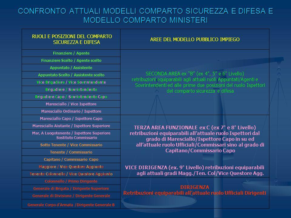 CONFRONTO FUTURO MODELLO COMPARTO SICUREZZA E DIFESA E MODELLO COMPARTO MINISTERI RUOLI E POSIZIONI DEL FUTURO COMPARTO SICUREZZA E DIFESA AREE DEL MODELLO PUBBLICO IMPIEGO Finanziere / Agente SECONDA AREA ex B (ex 4°, 5° e 6° Livello) retribuzioni equiparabili al futuro unico ruolo esecutivo Appuntati e Sovrintendenti Finanziere Scelto / Agente scelto Appuntato / Assistente Appuntato Scelto / Assistente scelto Vice Brigadiere / Vice Sovrintendente Brigadiere / Sovrintendente Brigadiere Capo / Sovrintendente Capo Maresciallo / Vice Ispettore TERZA AREA FUNZIONALE ex C (ex 7° e 8° Livello) retribuzioni equiparabili al futuro ruolo Ispettori Maresciallo Ordinario / Ispettore Maresciallo Capo / Ispettore Capo Maresciallo Aiutante / Ispettore Superiore Mar, A Luogotenente / Ispettore Superiore Sostituto Commissario Sotto Tenente / Vice Commissario o XXX VICE DIRIGENZA (ex.