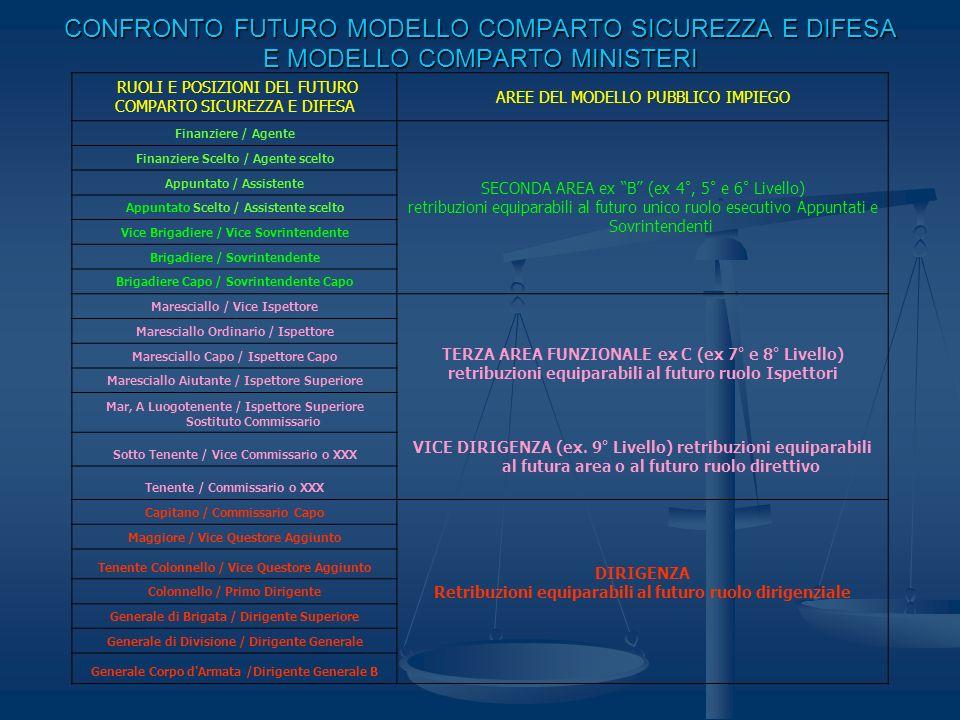 CONFRONTO FUTURO MODELLO COMPARTO SICUREZZA E DIFESA E MODELLO COMPARTO MINISTERI RUOLI E POSIZIONI DEL FUTURO COMPARTO SICUREZZA E DIFESA AREE DEL MO