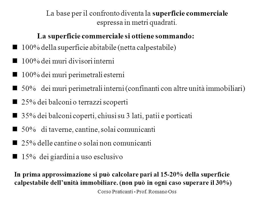 Corso Praticanti - Prof. Romano Oss La base per il confronto diventa la superficie commerciale espressa in metri quadrati. La superficie commerciale s
