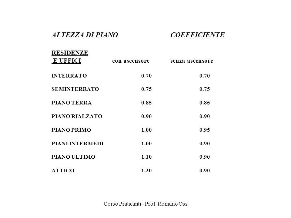 Corso Praticanti - Prof. Romano Oss ALTEZZA DI PIANO COEFFICIENTE RESIDENZE E UFFICI con ascensoresenza ascensore INTERRATO0.700.70 SEMINTERRATO0.750.