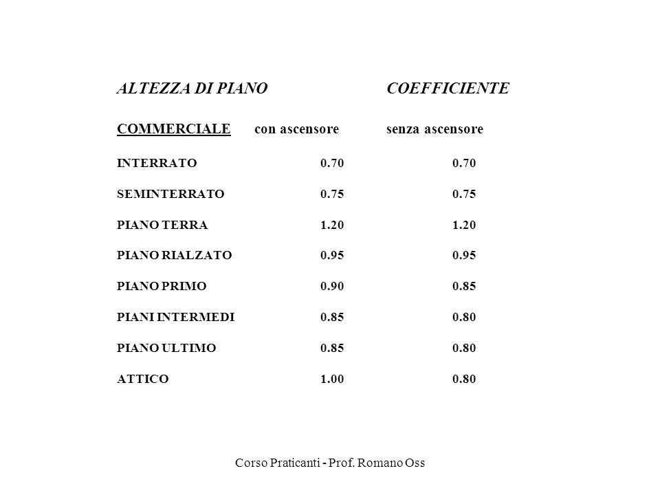 Corso Praticanti - Prof. Romano Oss ALTEZZA DI PIANO COEFFICIENTE COMMERCIALE con ascensoresenza ascensore INTERRATO0.700.70 SEMINTERRATO0.750.75 PIAN