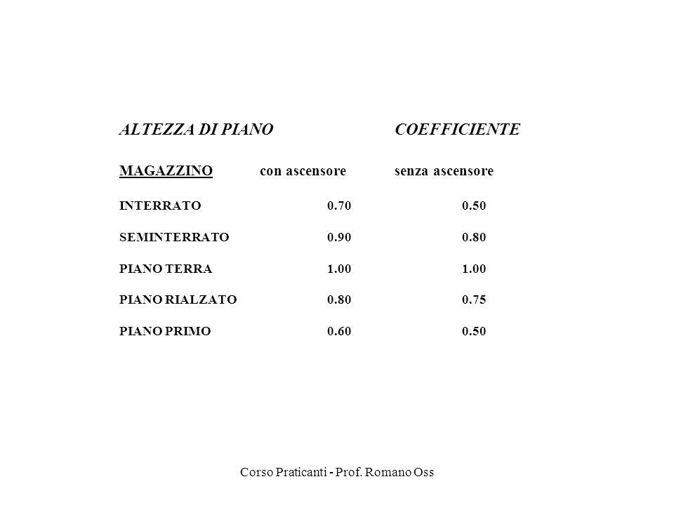 Corso Praticanti - Prof. Romano Oss ALTEZZA DI PIANO COEFFICIENTE MAGAZZINO con ascensoresenza ascensore INTERRATO0.700.50 SEMINTERRATO0.900.80 PIANO