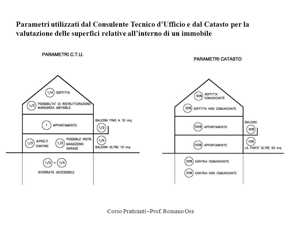Corso Praticanti - Prof. Romano Oss Parametri utilizzati dal Consulente Tecnico dUfficio e dal Catasto per la valutazione delle superfici relative all