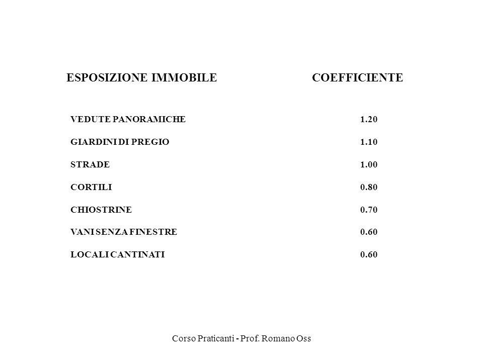 Corso Praticanti - Prof. Romano Oss ESPOSIZIONE IMMOBILE COEFFICIENTE VEDUTE PANORAMICHE 1.20 GIARDINI DI PREGIO1.10 STRADE1.00 CORTILI0.80 CHIOSTRINE