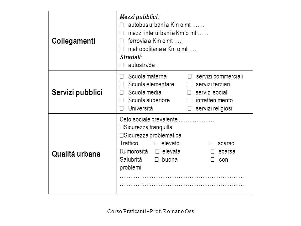 Corso Praticanti - Prof. Romano Oss Collegamenti Mezzi pubblici: autobus urbani a Km o mt ……. mezzi interurbani a Km o mt …… ferrovia a Km o mt ….. me