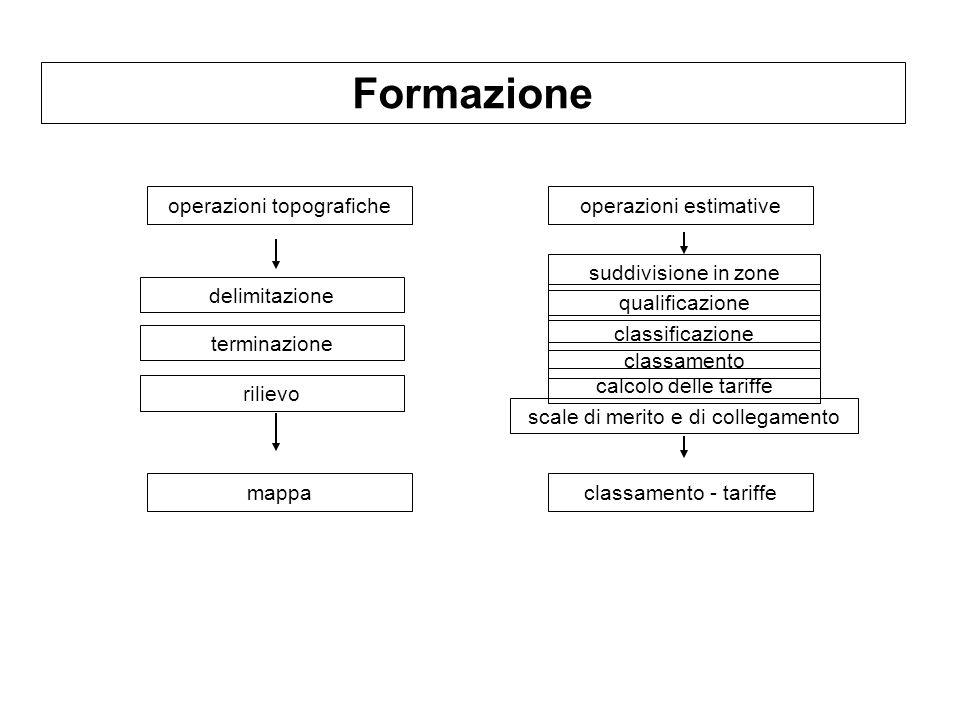 Formazione operazioni topografiche delimitazione operazioni estimative mappaclassamento - tariffe suddivisione in zone terminazione rilievo qualificaz