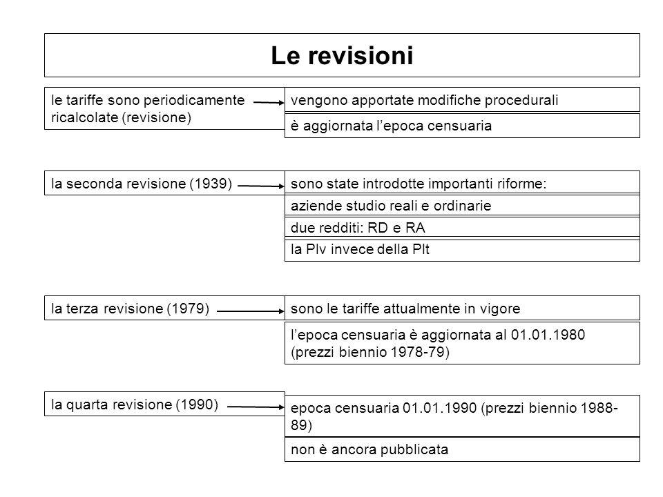 Le revisioni le tariffe sono periodicamente ricalcolate (revisione) vengono apportate modifiche procedurali la seconda revisione (1939) sono le tariff