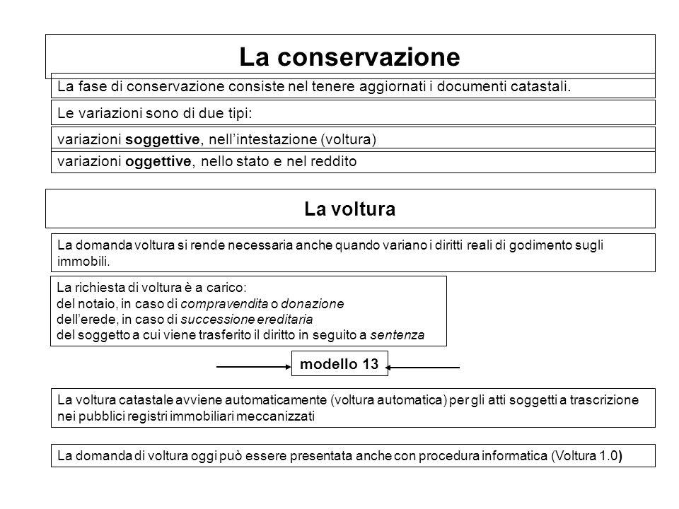 La conservazione La fase di conservazione consiste nel tenere aggiornati i documenti catastali. Le variazioni sono di due tipi: variazioni soggettive,