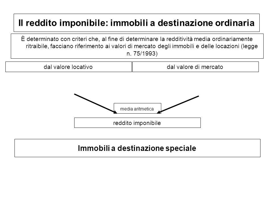 Il reddito imponibile: immobili a destinazione ordinaria È determinato con criteri che, al fine di determinare la redditività media ordinariamente rit
