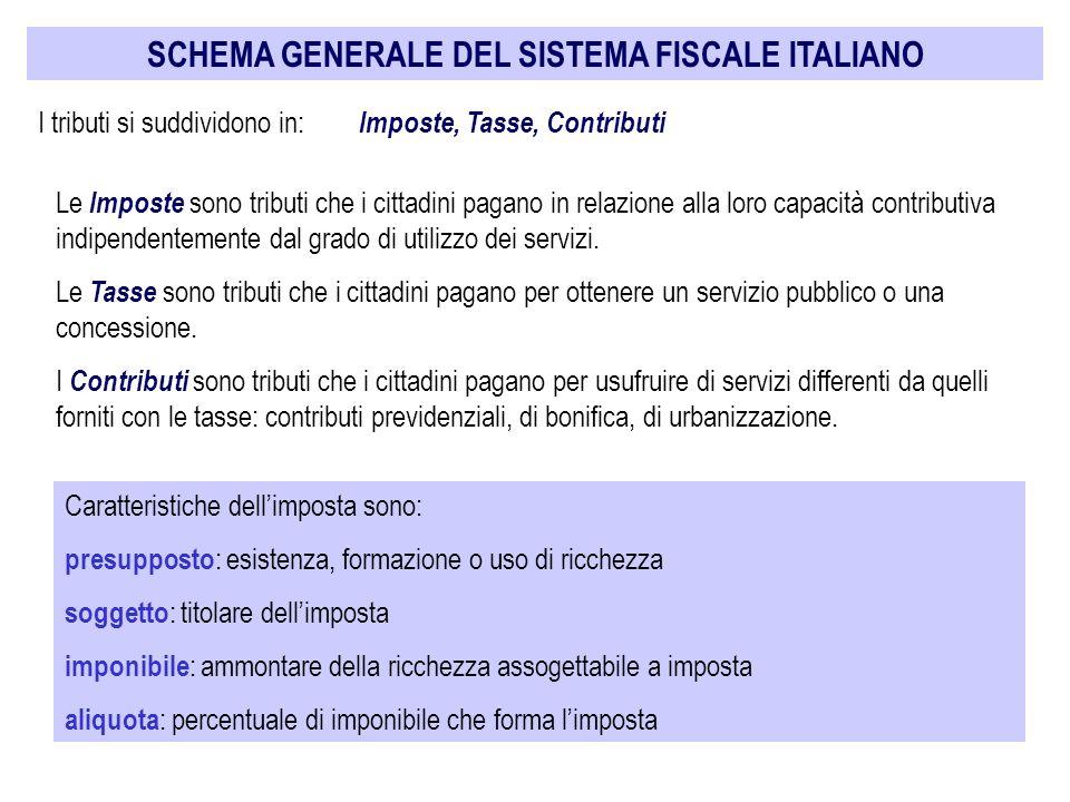 SCHEMA GENERALE DEL SISTEMA FISCALE ITALIANO I tributi si suddividono in: Imposte, Tasse, Contributi Le Imposte sono tributi che i cittadini pagano in