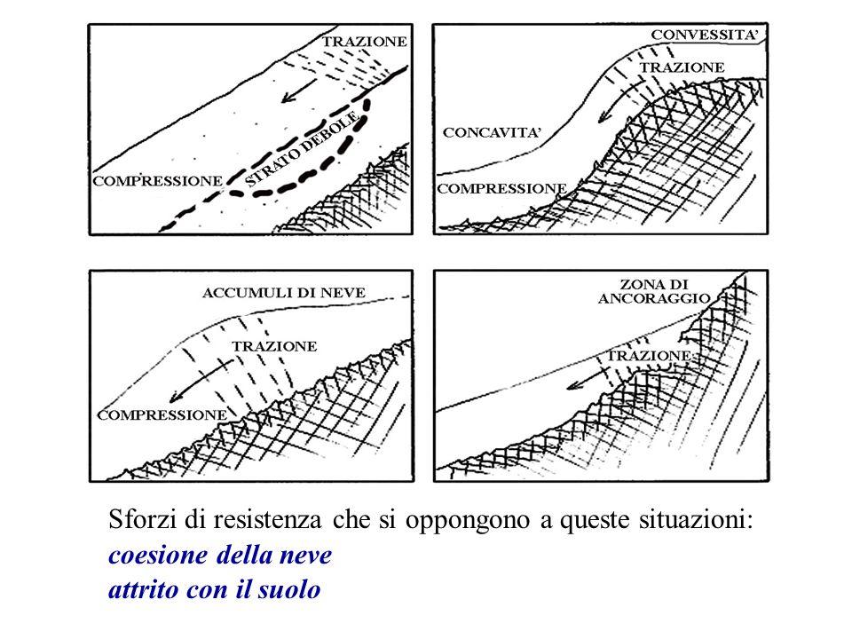 Sforzi di resistenza che si oppongono a queste situazioni: coesione della neve attrito con il suolo