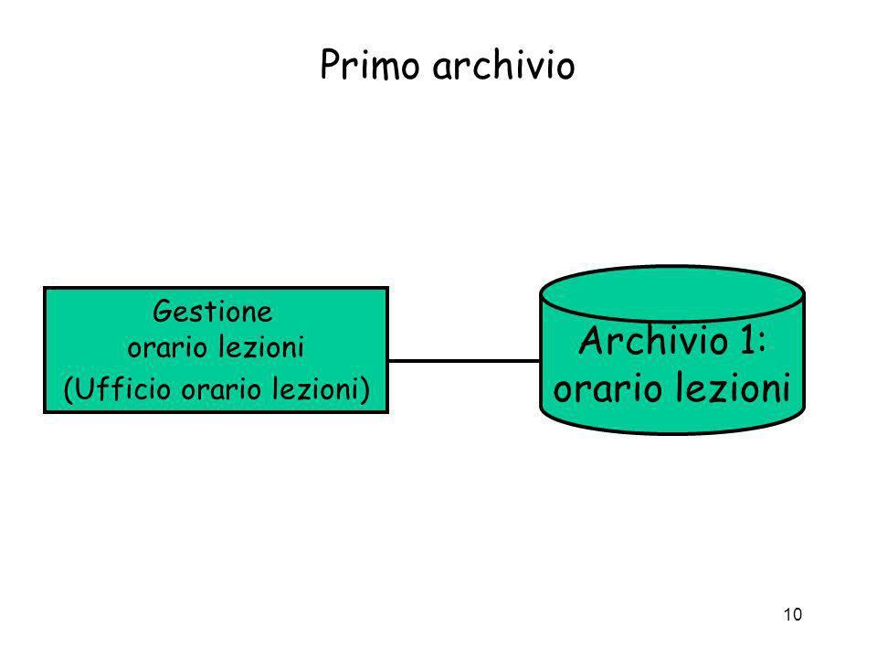10 Primo archivio Gestione orario lezioni (Ufficio orario lezioni) Archivio 1: orario lezioni