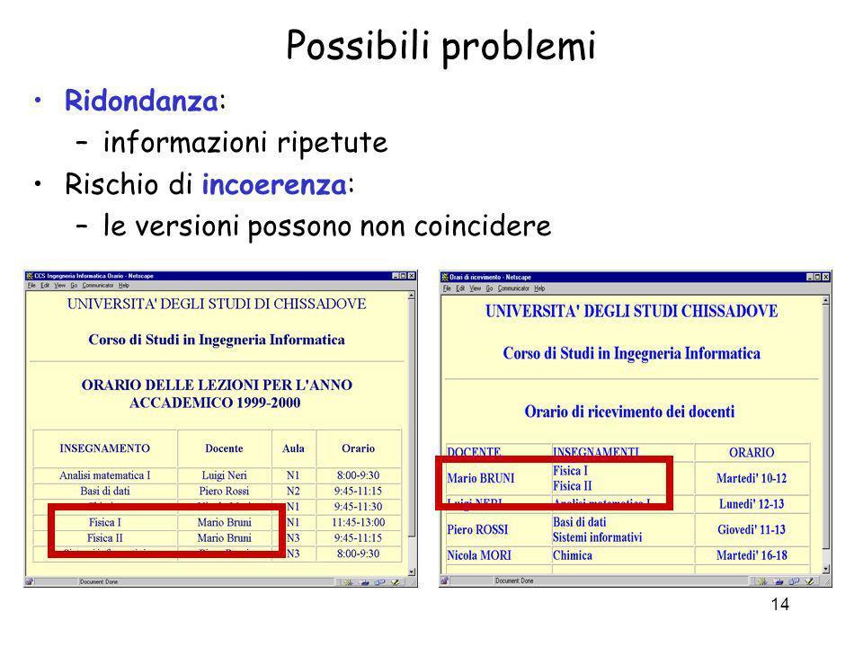 14 Possibili problemi Ridondanza: –informazioni ripetute Rischio di incoerenza: –le versioni possono non coincidere