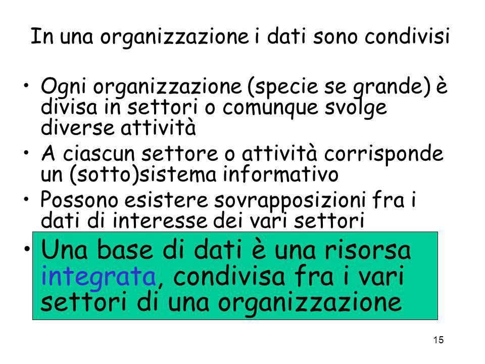 15 In una organizzazione i dati sono condivisi Ogni organizzazione (specie se grande) è divisa in settori o comunque svolge diverse attività A ciascun