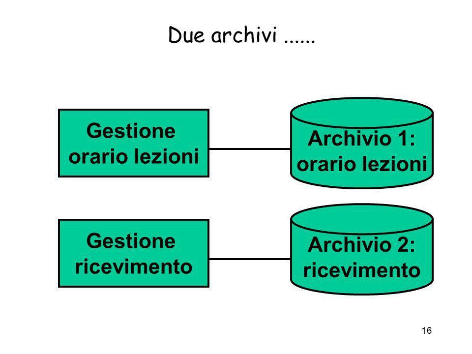 16 Due archivi...... Gestione ricevimento Archivio 2: ricevimento Gestione orario lezioni Archivio 1: orario lezioni