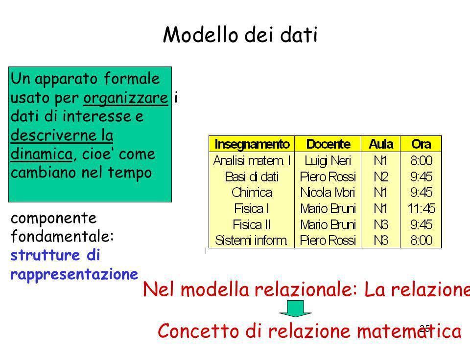 25 Modello dei dati Un apparato formale usato per organizzare i dati di interesse e descriverne la dinamica, cioe come cambiano nel tempo componente f