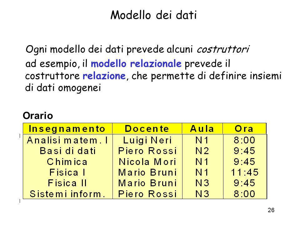 26 Modello dei dati Ogni modello dei dati prevede alcuni costruttori ad esempio, il modello relazionale prevede il costruttore relazione, che permette