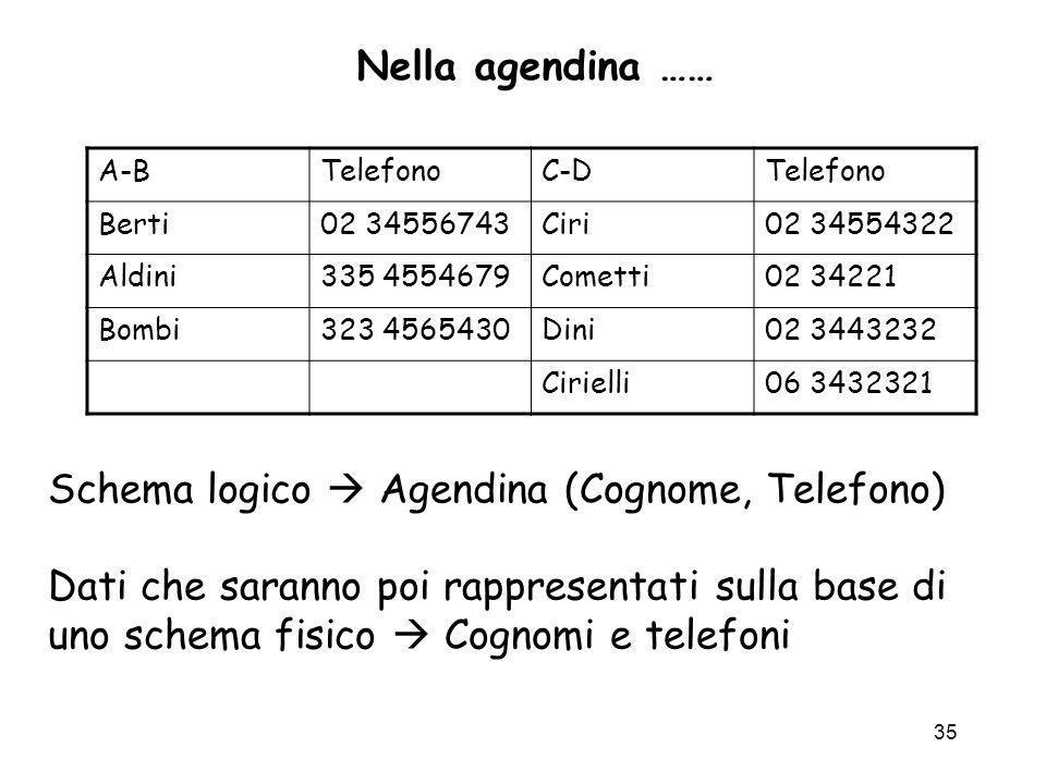 35 Nella agendina …… A-BTelefonoC-DTelefono Berti02 34556743Ciri02 34554322 Aldini335 4554679Cometti02 34221 Bombi323 4565430Dini02 3443232 Cirielli06