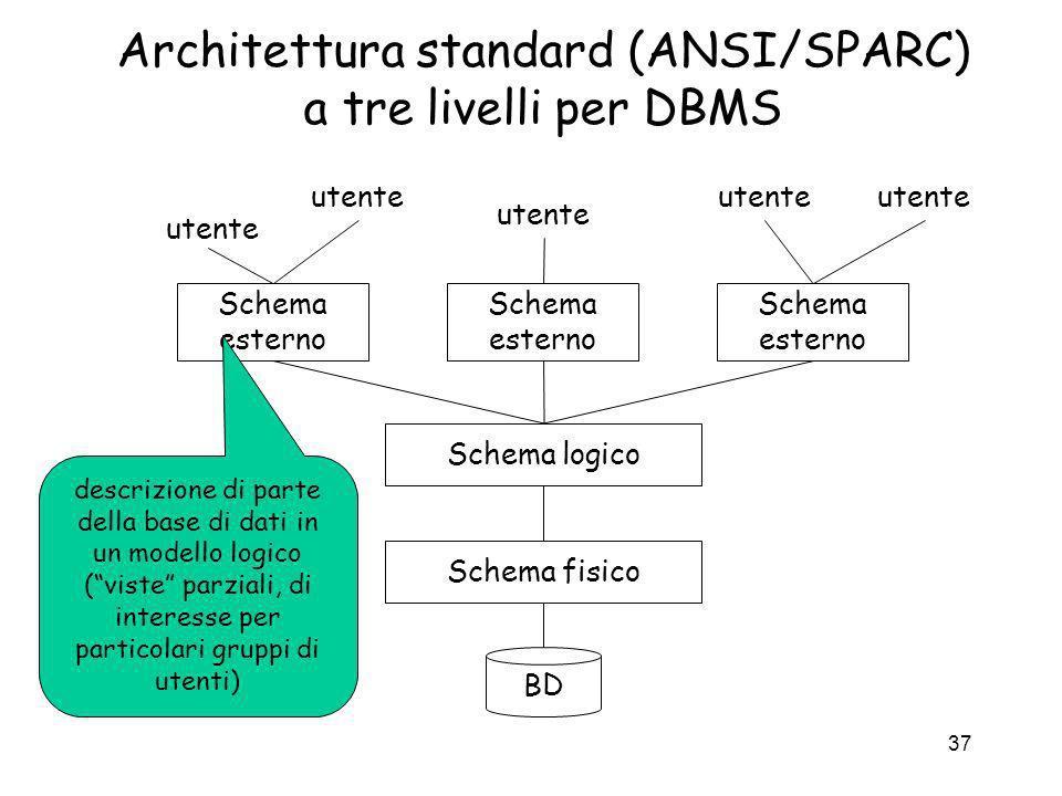 37 Architettura standard (ANSI/SPARC) a tre livelli per DBMS BD Schema logico Schema esterno Schema fisico Schema esterno Schema esterno utente descri