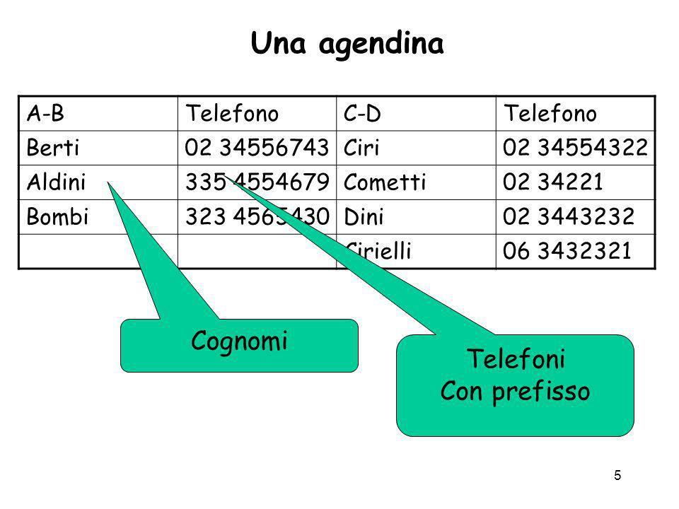 5 Una agendina A-BTelefonoC-DTelefono Berti02 34556743Ciri02 34554322 Aldini335 4554679Cometti02 34221 Bombi323 4565430Dini02 3443232 Cirielli06 34323