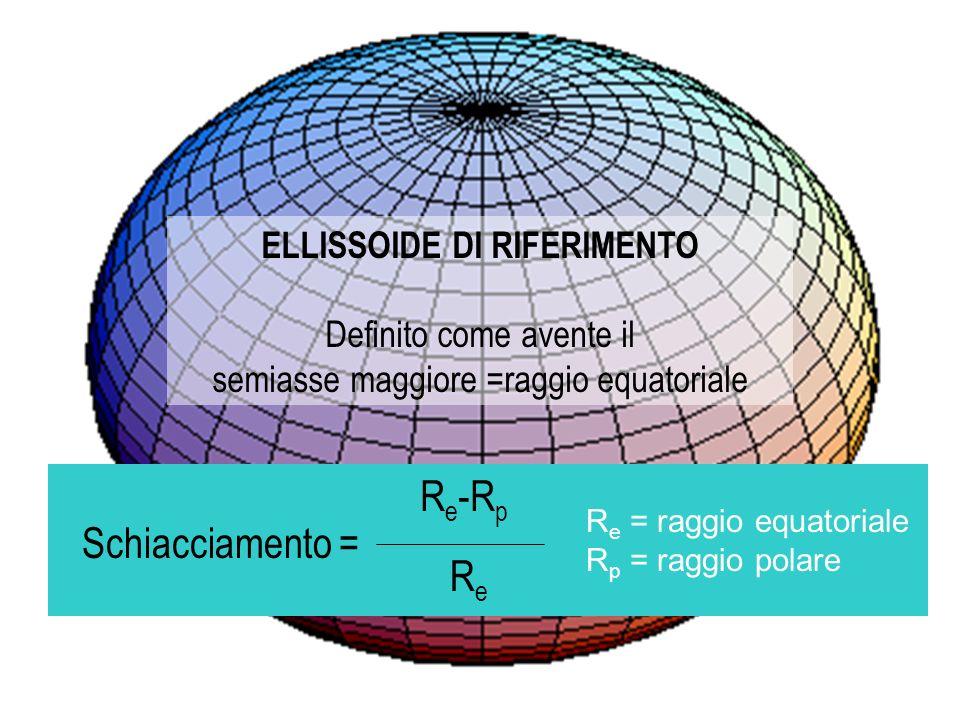 ELLISSOIDE DI RIFERIMENTO Definito come avente il semiasse maggiore =raggio equatoriale Schiacciamento = R e -R p ReRe R e = raggio equatoriale R p =