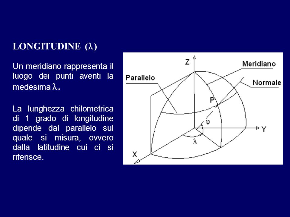 LONGITUDINE ( ) Un meridiano rappresenta il luogo dei punti aventi la medesima. La lunghezza chilometrica di 1 grado di longitudine dipende dal parall
