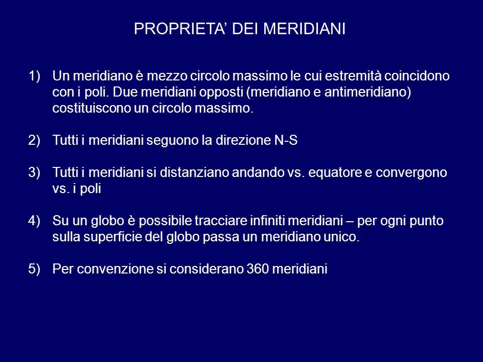 PROPRIETA DEI MERIDIANI 1)Un meridiano è mezzo circolo massimo le cui estremità coincidono con i poli. Due meridiani opposti (meridiano e antimeridian