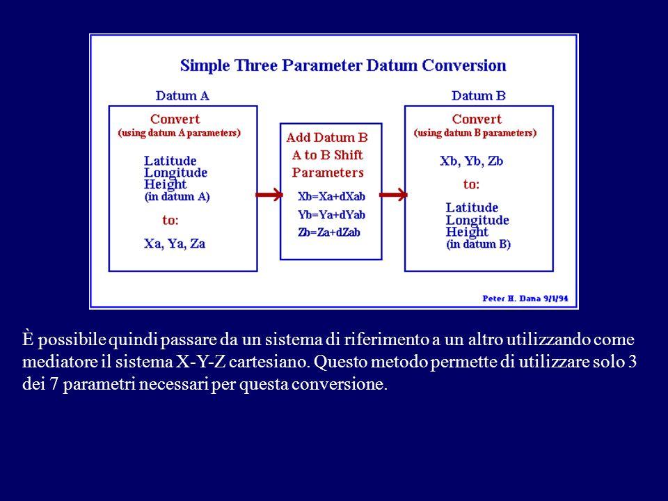 È possibile quindi passare da un sistema di riferimento a un altro utilizzando come mediatore il sistema X-Y-Z cartesiano. Questo metodo permette di u