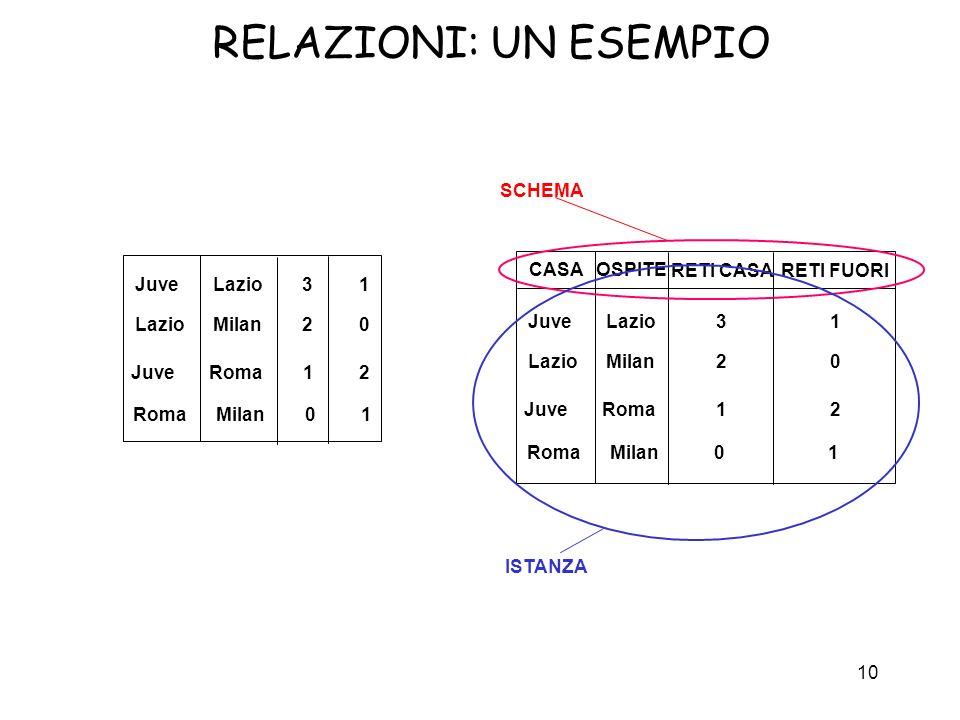 10 RELAZIONI: UN ESEMPIO Juve Roma 1 2 Juve Lazio 3 1 Lazio Milan 2 0 Roma Milan 0 1 CASAOSPITE RETI CASARETI FUORI Juve Roma 1 2 Juve Lazio 3 1 Lazio