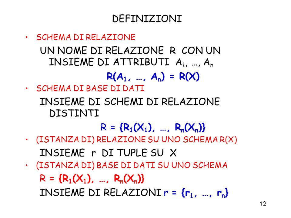 12 DEFINIZIONI SCHEMA DI RELAZIONE UN NOME DI RELAZIONE R CON UN INSIEME DI ATTRIBUTI A 1, …, A n R(A 1, …, A n ) = R(X) SCHEMA DI BASE DI DATI INSIEM