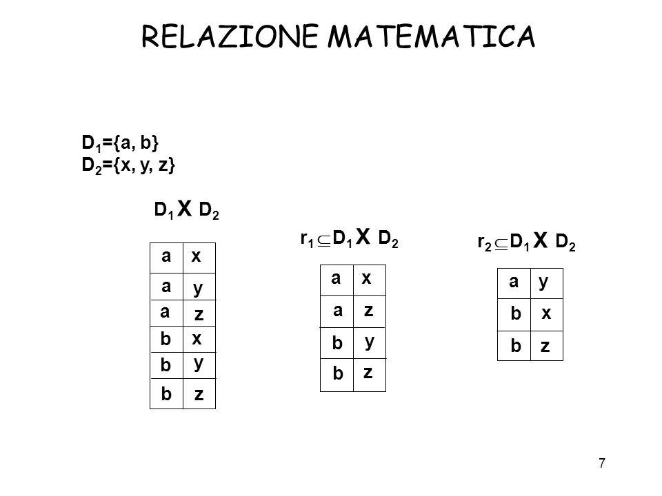 7 RELAZIONE MATEMATICA D 1 ={a, b} D 2 ={x, y, z} D 1 X D 2 a a a b b b x x y y z z r 1 D 1 X D 2 a a b b x y z z r 2 D 1 X D 2 a b b y x z