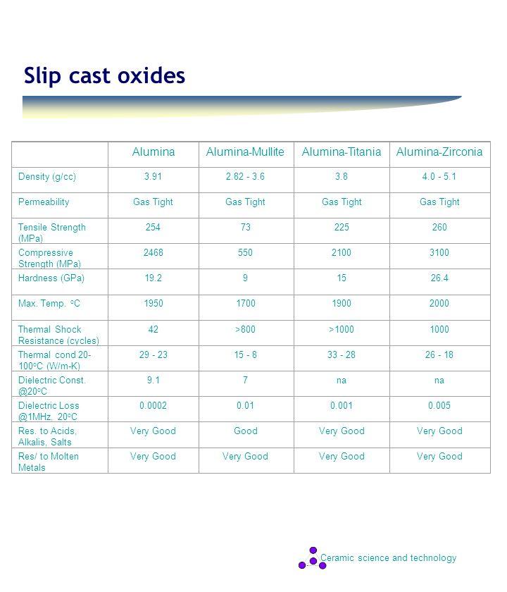 Ceramic science and technology Slip cast oxides AluminaAlumina-MulliteAlumina-TitaniaAlumina-Zirconia Density (g/cc)3.912.82 - 3.63.84.0 - 5.1 Permeab