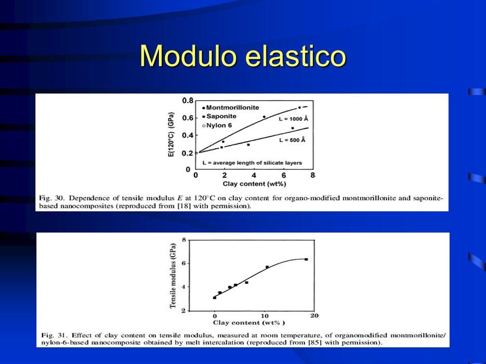 Proprietà dei nanocompositi Aumento della resistenza a trazione Aumento della resistenza a trazione Aumento del modulo elastico Aumento del modulo elastico Riduzione del coefficiente di espansione termica Riduzione del coefficiente di espansione termica Riduzione della permeabilità Riduzione della permeabilità Resistenza ai solventi Resistenza ai solventi Resistenza alla fiamma Resistenza alla fiamma