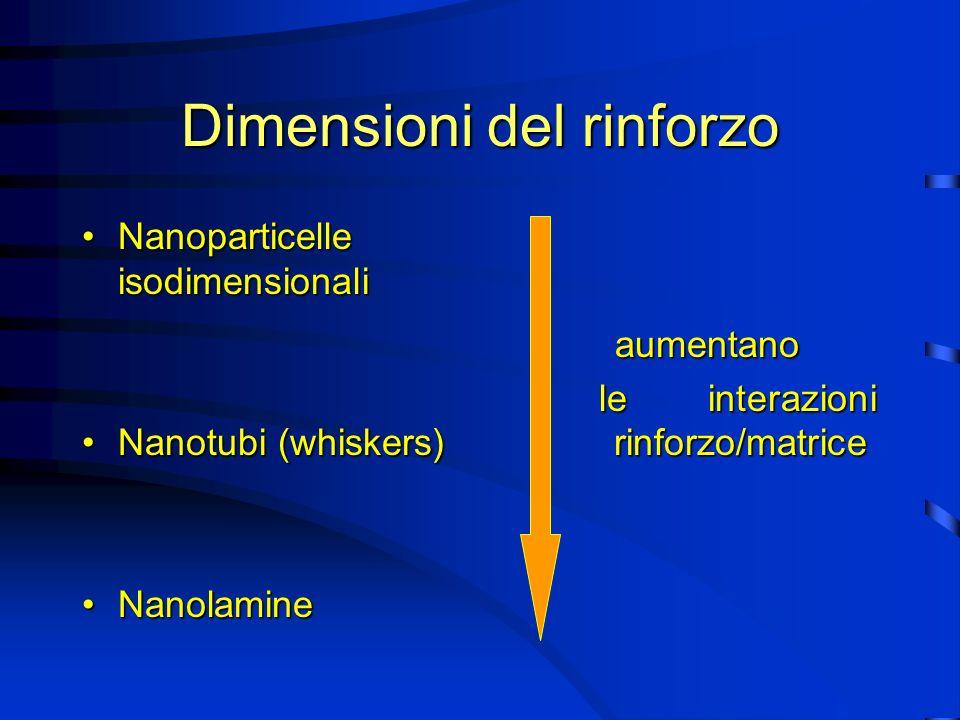 Definizione nanocompositi I nanocompositi sono una nuova classe di materiali caratterizzati da una dispersione delle fasi ultrafine, tipicamente dellordine di pochi nanometri.