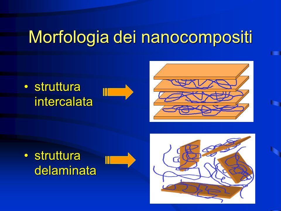 Morfologia dei nanocompositi struttura intercalatastruttura intercalata struttura delaminatastruttura delaminata