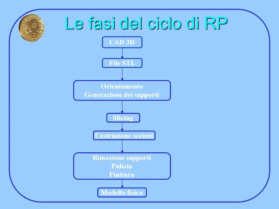 Le fasi del ciclo di RP CAD 3D File STL Orientamento Generazione dei supporti Slicing Costruzione sezioni Rimozione supporti Pulizia Finitura Modello
