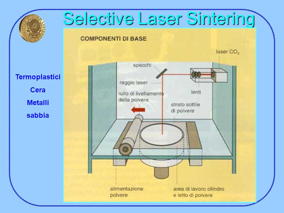 Selective Laser Sintering Termoplastici Cera Metalli sabbia