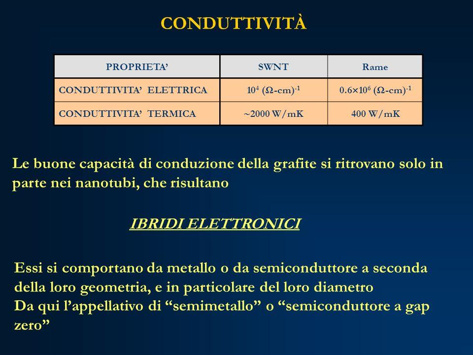 PROPRIETASWNTRame CONDUTTIVITA ELETTRICA10 4 (Ω-cm) -1 0.6 10 6 (Ω-cm) -1 CONDUTTIVITA TERMICA 2000 W/mK 400 W/mK Le buone capacità di conduzione dell