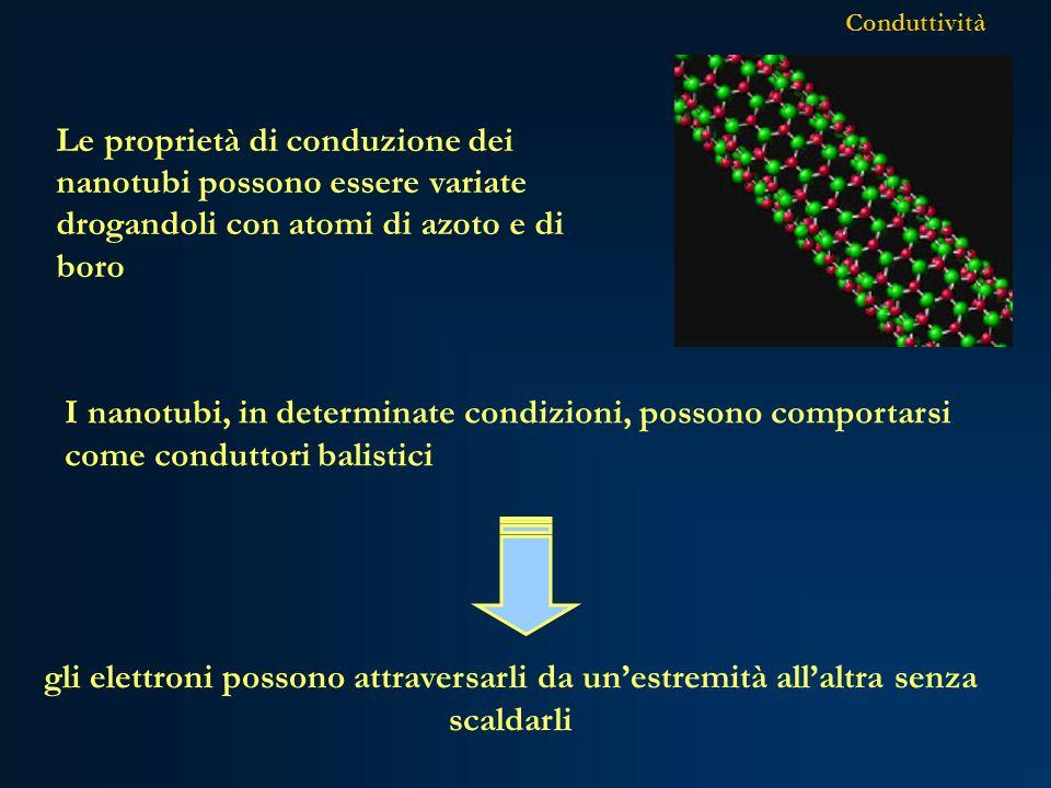 Conduttività gli elettroni possono attraversarli da unestremità allaltra senza scaldarli Le proprietà di conduzione dei nanotubi possono essere variat