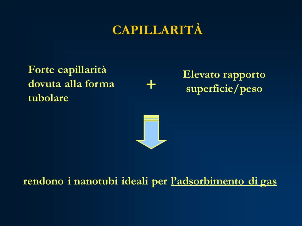 CAPILLARITÀ Forte capillarità dovuta alla forma tubolare Elevato rapporto superficie/peso + rendono i nanotubi ideali per ladsorbimento di gas